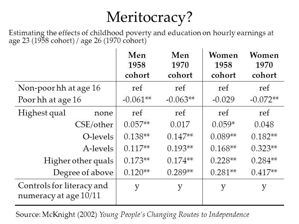 Meritocracy? Men 1958 cohort Men 1970 cohort Women 1958 cohort Women 1970 cohort Non-poor hh at age 16 Poor hh at age 16 ref -0.061** ref -0.063** ref