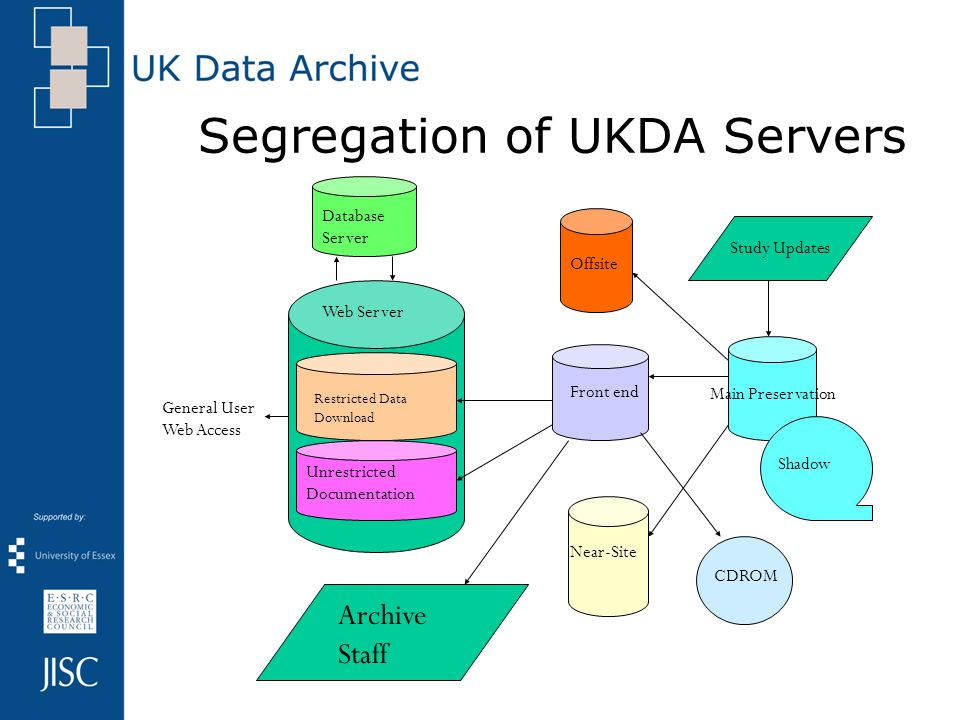 Segregation of UKDA Servers Main Preservation Study Updates Front end Offsite Near-Site Shadow CDROM Restricted Data Download Unrestricted Documentation Web Server General User Web Access Archive Staff Database Server