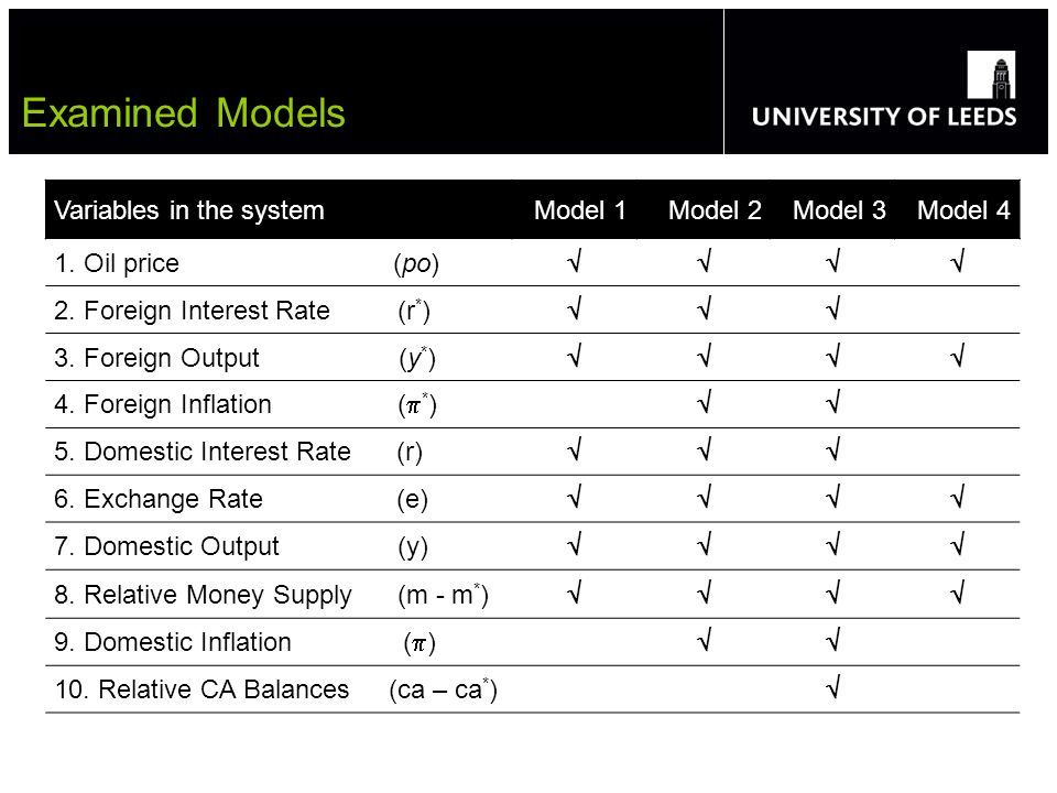 Variables in the systemModel 1Model 2Model 3Model 4 1. Oil price (po) 2. Foreign Interest Rate (r * ) 3. Foreign Output (y * ) 4. Foreign Inflation (