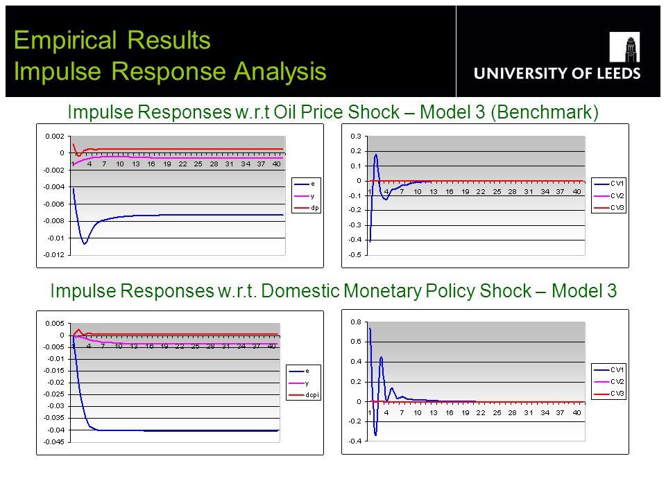 Empirical Results Impulse Response Analysis Impulse Responses w.r.t Oil Price Shock – Model 3 (Benchmark) Impulse Responses w.r.t.