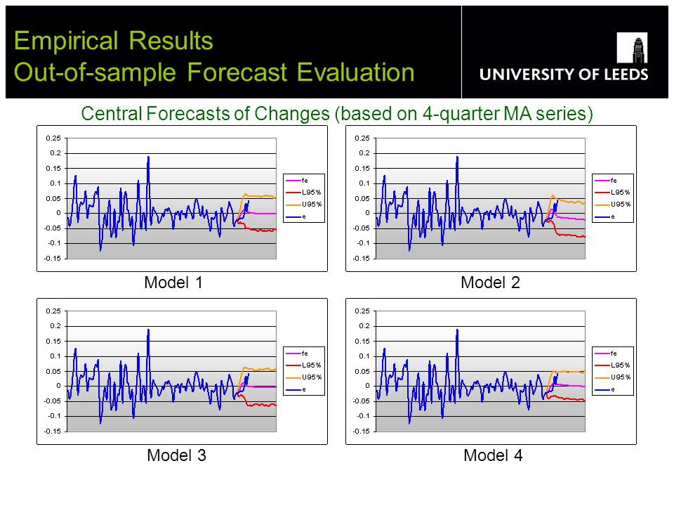 Empirical Results Out-of-sample Forecast Evaluation Central Forecasts of Changes (based on 4-quarter MA series) Model 1 Model 2 Model 3 Model 4