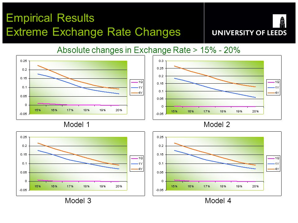 Empirical Results Extreme Exchange Rate Changes Absolute changes in Exchange Rate > 15% - 20% Model 1 Model 2 Model 3 Model 4