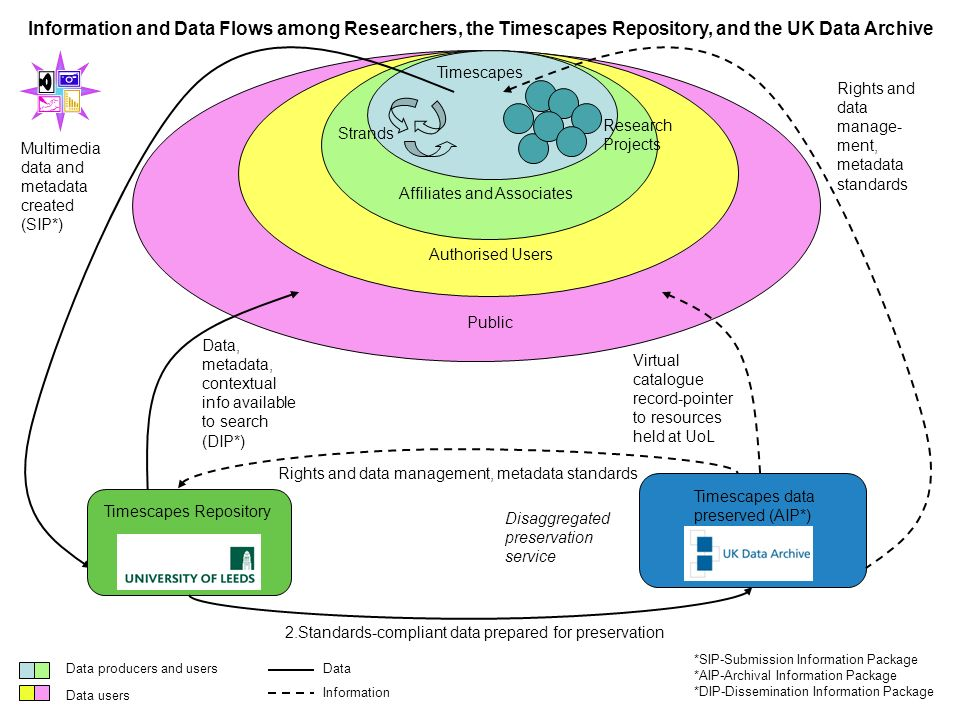 Timescapes Affiliates and Associates Authorised Users Public Multimedia data and metadata created (SIP*) Data, metadata, contextual info available to search (DIP*) 2.Standards-compliant data prepared for preservation Timescapes data preserved (AIP*) Virtual catalogue record-pointer to resources held at UoL Information and Data Flows among Researchers, the Timescapes Repository, and the UK Data Archive Timescapes Repository Disaggregated preservation service *SIP-Submission Information Package *AIP-Archival Information Package *DIP-Dissemination Information Package Rights and data management, metadata standards Strands Research Projects Data producers and users Data users Data Information Rights and data manage- ment, metadata standards