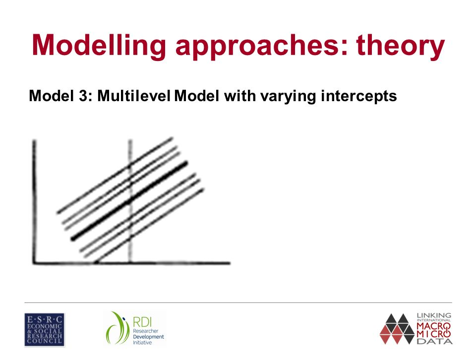 Modelling approaches: theory Model 3: Multilevel Model with varying intercepts