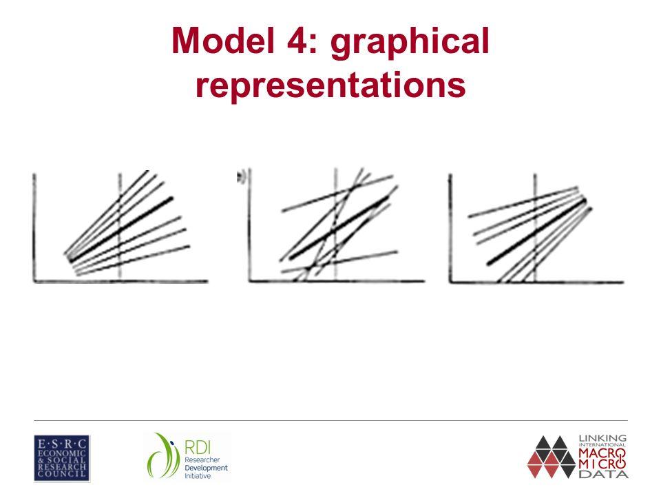 Model 4: graphical representations