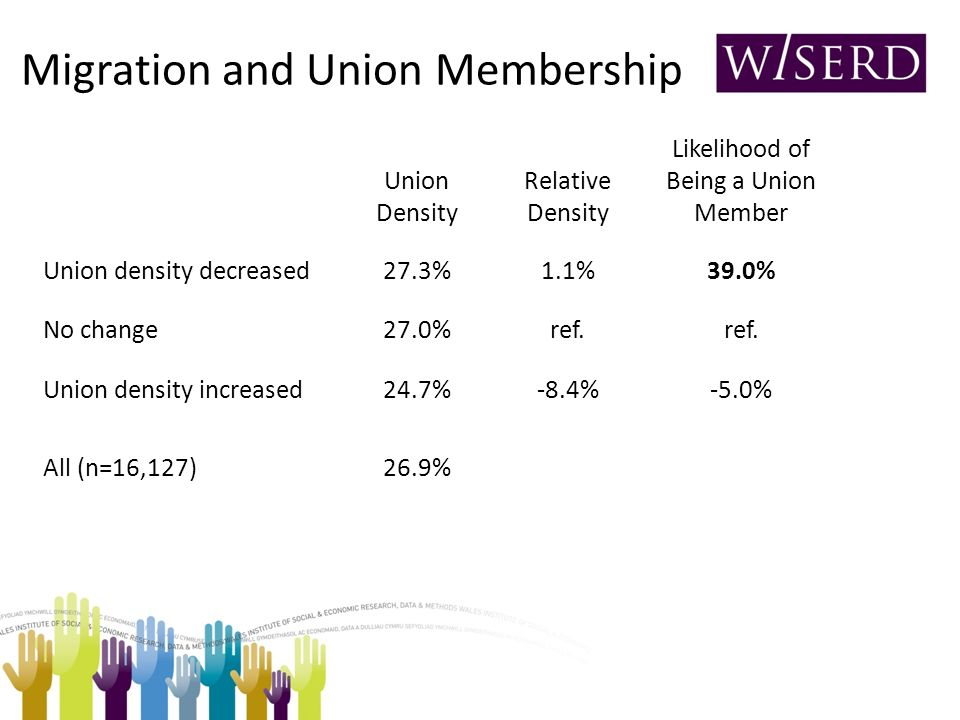 Migration and Union Membership Union Density Relative Density Likelihood of Being a Union Member Union density decreased27.3%1.1%39.0% No change27.0%ref.