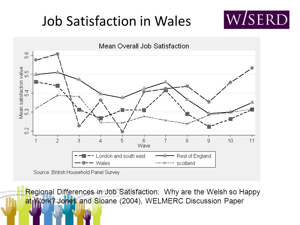 Job Satisfaction in Wales Regional Differences in Job Satisfaction: Why are the Welsh so Happy at Work.