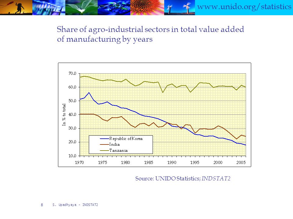 www.unido.org/statistics S. Upadhyaya - INDSTAT2 8 Share of agro-industrial sectors in total value added of manufacturing by years Source: UNIDO Stati