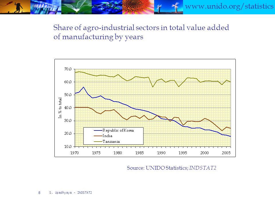 www.unido.org/statistics S.