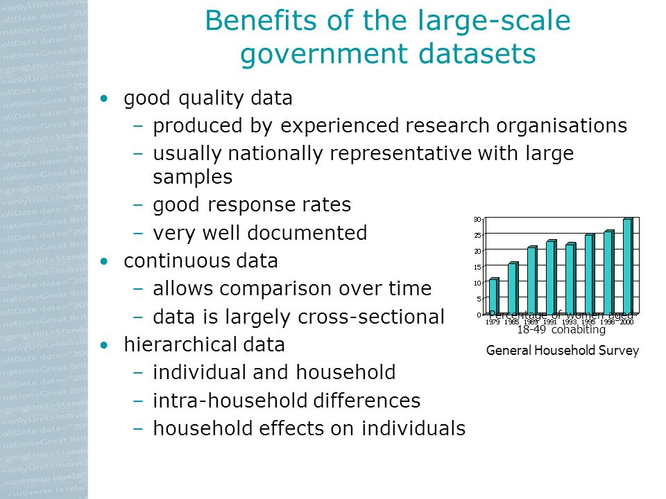 Benefits of the large-scale government datasets good quality data –produced by experienced research organisations –usually nationally representative with large samples –good response rates –very well documented continuous data –allows comparison over time –data is largely cross-sectional hierarchical data –individual and household –intra-household differences –household effects on individuals Percentage of women aged cohabiting General Household Survey