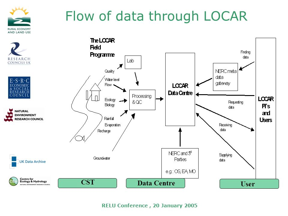 RELU Conference, 20 January 2005 Flow of data through LOCAR CST User Data Centre