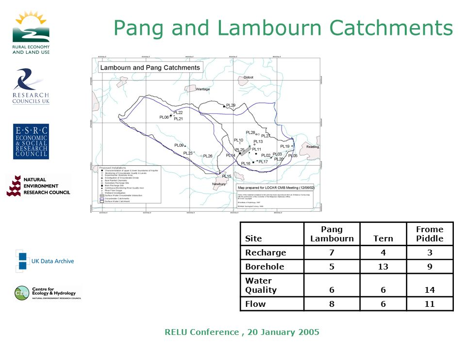 RELU Conference, 20 January 2005 Pang and Lambourn Catchments Site Pang LambournTern Frome Piddle Recharge743 Borehole5139 Water Quality6614 Flow8611