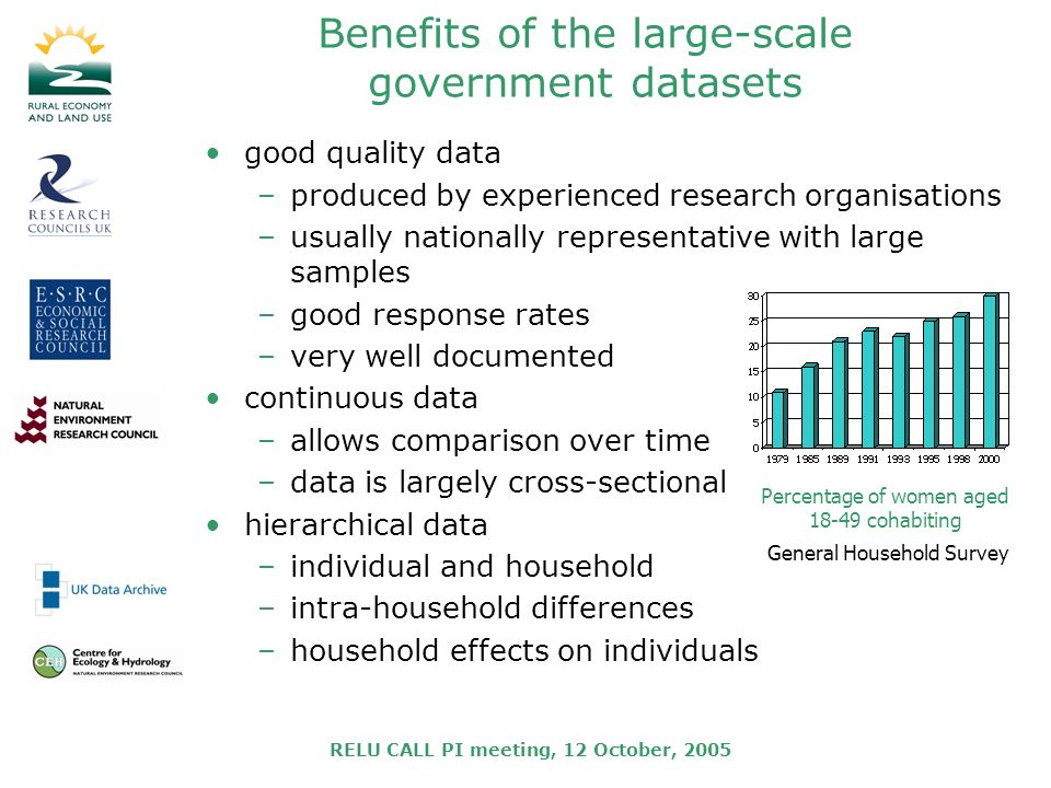 RELU CALL PI meeting, 12 October, 2005 Benefits of the large-scale government datasets good quality data –produced by experienced research organisations –usually nationally representative with large samples –good response rates –very well documented continuous data –allows comparison over time –data is largely cross-sectional hierarchical data –individual and household –intra-household differences –household effects on individuals Percentage of women aged 18-49 cohabiting General Household Survey