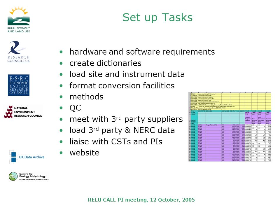 RELU CALL PI meeting, 12 October, 2005 Set up Tasks hardware and software requirements create dictionaries load site and instrument data format conversion facilities methods QC meet with 3 rd party suppliers load 3 rd party & NERC data liaise with CSTs and PIs website