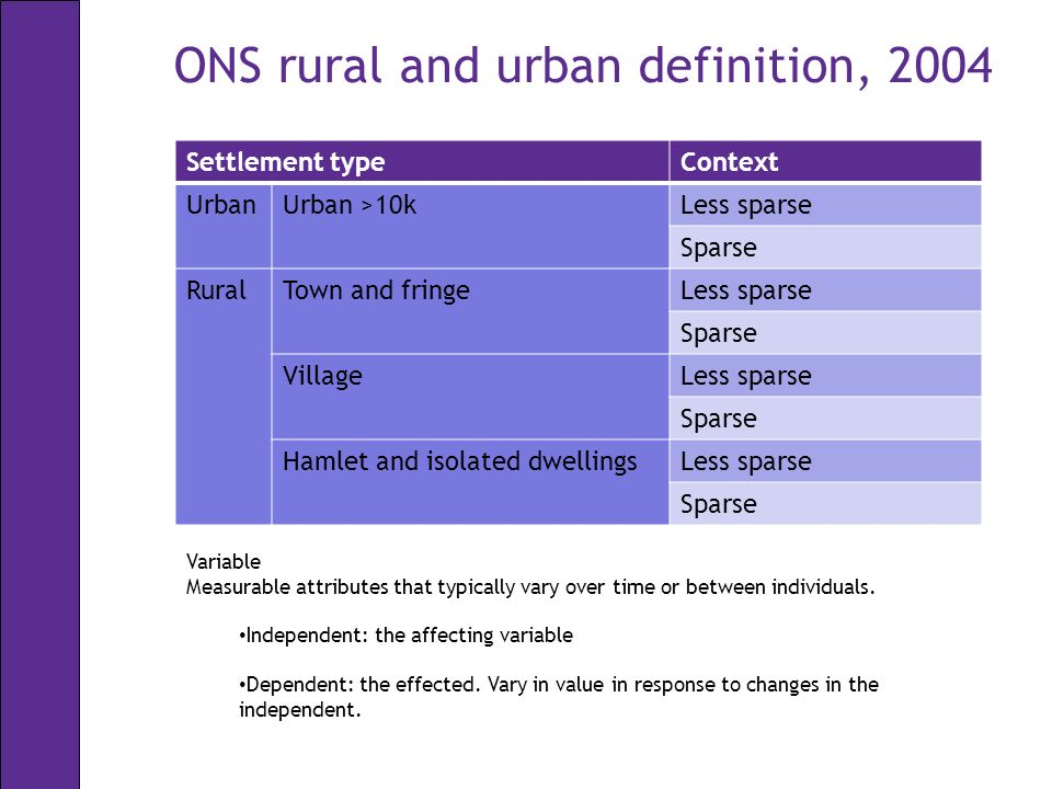 ONS rural and urban definition, 2004 Settlement typeContext UrbanUrban >10kLess sparse Sparse RuralTown and fringeLess sparse Sparse VillageLess sparse Sparse Hamlet and isolated dwellingsLess sparse Sparse Variable Measurable attributes that typically vary over time or between individuals.