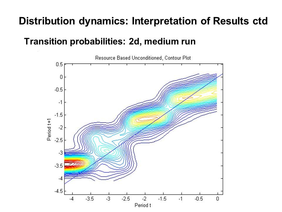 Transition probabilities: 2d, medium run Distribution dynamics: Interpretation of Results ctd