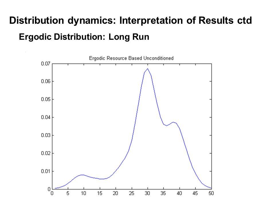 Ergodic Distribution: Long Run Distribution dynamics: Interpretation of Results ctd