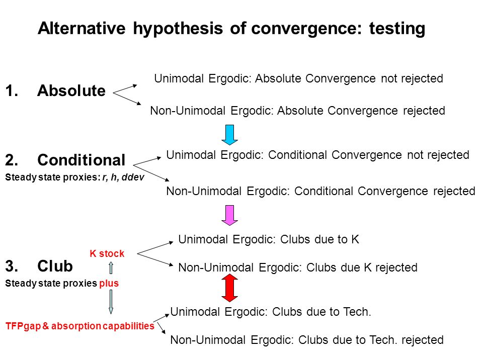 Alternative hypothesis of convergence: testing 1.Absolute 2.Conditional Steady state proxies: r, h, ddev 3.Club Steady state proxies plus Unimodal Ergodic: Absolute Convergence not rejected Non-Unimodal Ergodic: Absolute Convergence rejected Unimodal Ergodic: Conditional Convergence not rejected Non-Unimodal Ergodic: Conditional Convergence rejected Unimodal Ergodic: Clubs due to K Non-Unimodal Ergodic: Clubs due K rejected Unimodal Ergodic: Clubs due to Tech.