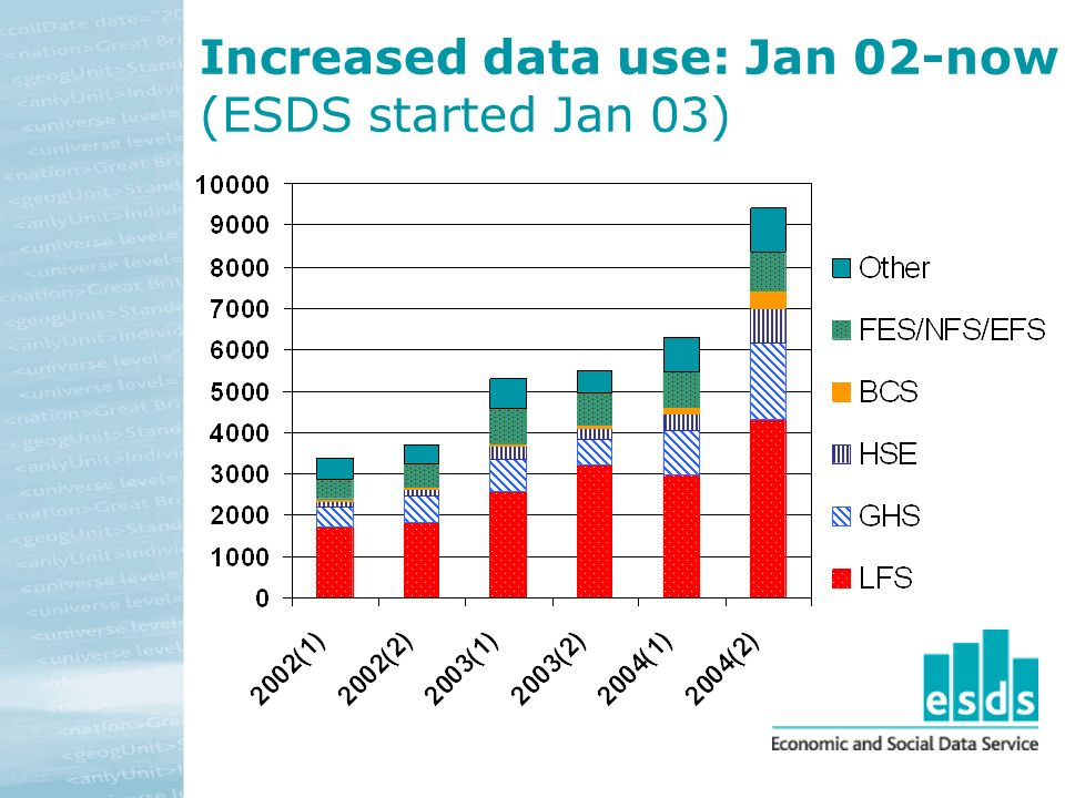 Increased data use: Jan 02-now (ESDS started Jan 03)