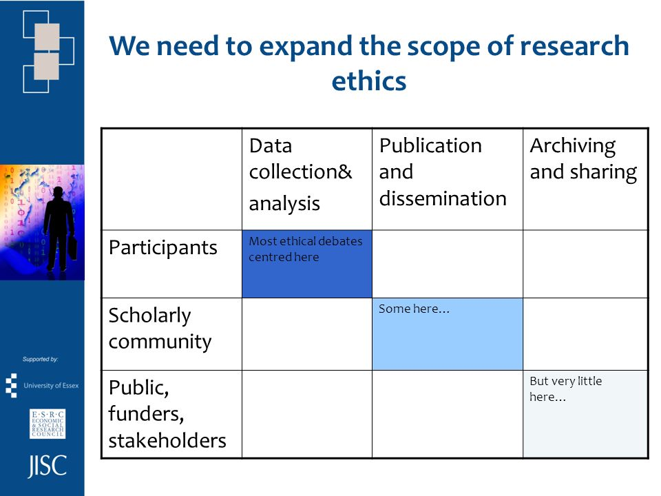 Archives have multiple roles in an expanded ethical terrain Prevent duplicative, wasteful research Resources freed from data collection available for analysis Protect over-researched, vulnerable groups Assist dissemination of primary research Provide greater research transparency Enable fullest ethical use of unmined data Extend voices of participants Help legitimate research to the public