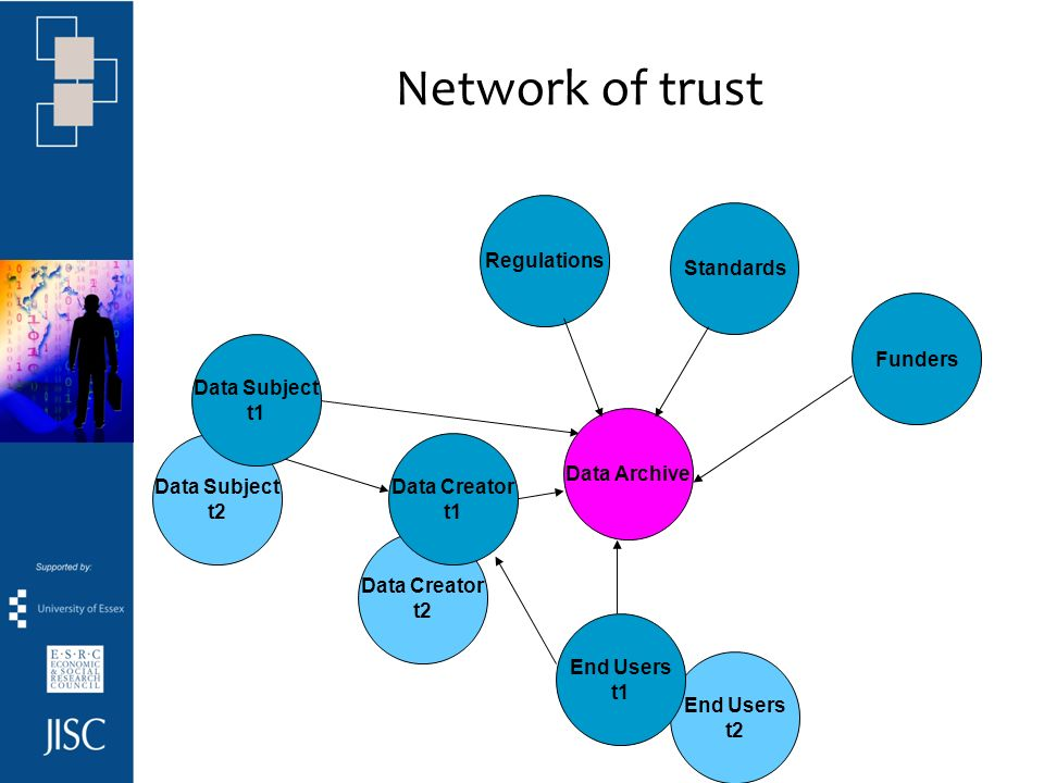 Network of trust Regulations Standards Funders Data Archive End Users t2 Data Subject t2 Data Creator t2 Data Subject t1 Data Creator t1 End Users t1
