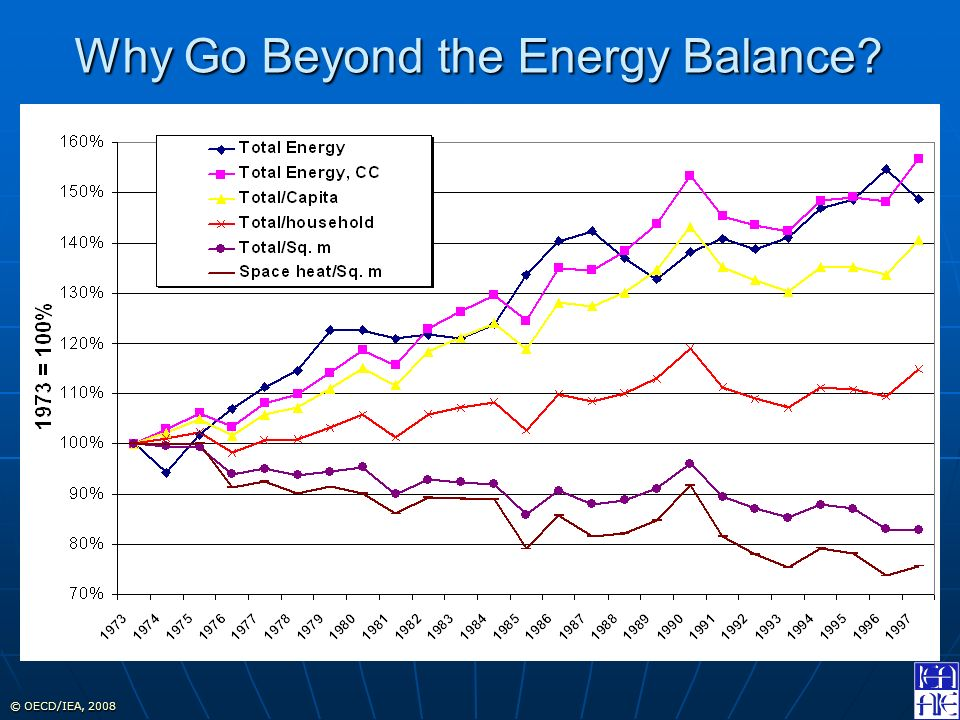 © OECD/IEA, 2008 Why Go Beyond the Energy Balance