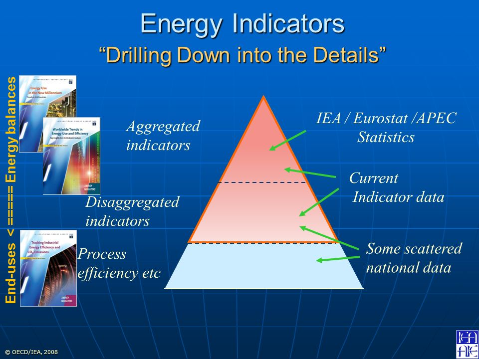 © OECD/IEA, 2008 Energy Indicators Drilling Down into the Details IEA / Eurostat /APEC Statistics Aggregated indicators Disaggregated indicators Current Indicator data Process efficiency etc Some scattered national data End-uses < ===== Energy balances
