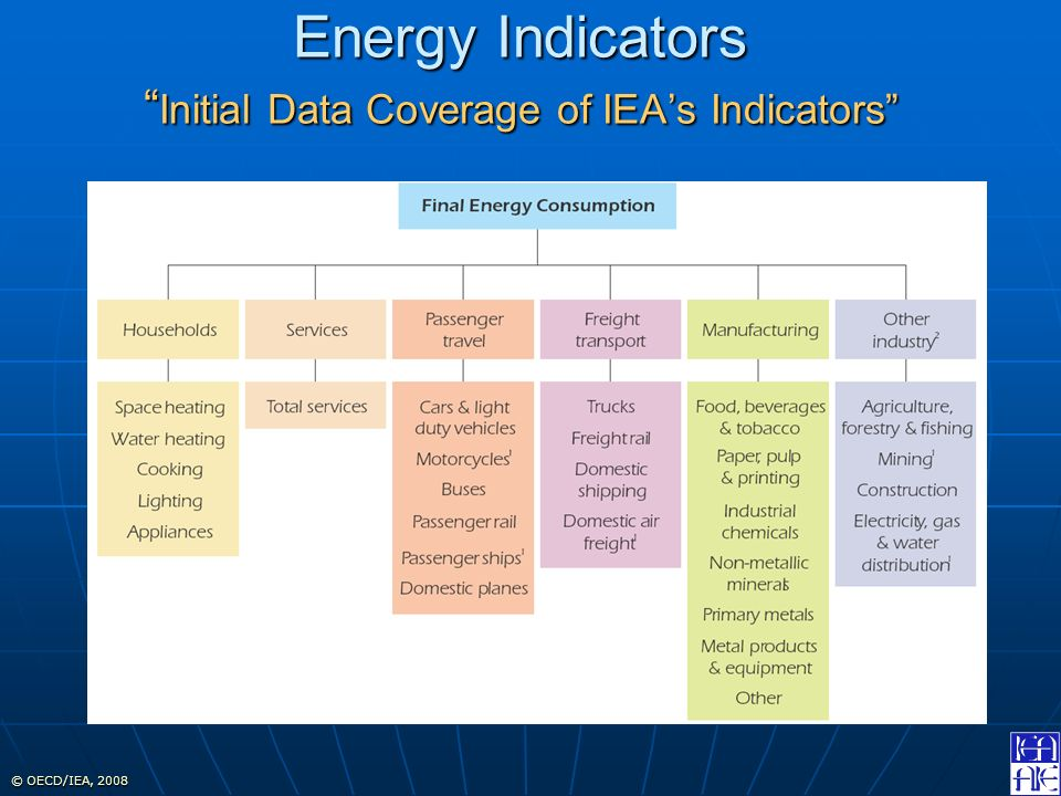 © OECD/IEA, 2008 Energy Indicators Initial Data Coverage of IEAs Indicators