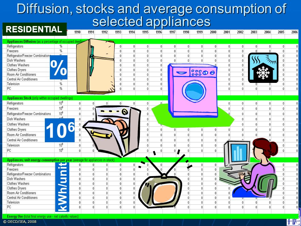 © OECD/IEA, 2008 Diffusion, stocks and average consumption of selected appliances RESIDENTIAL % 10 6 kWh/unit