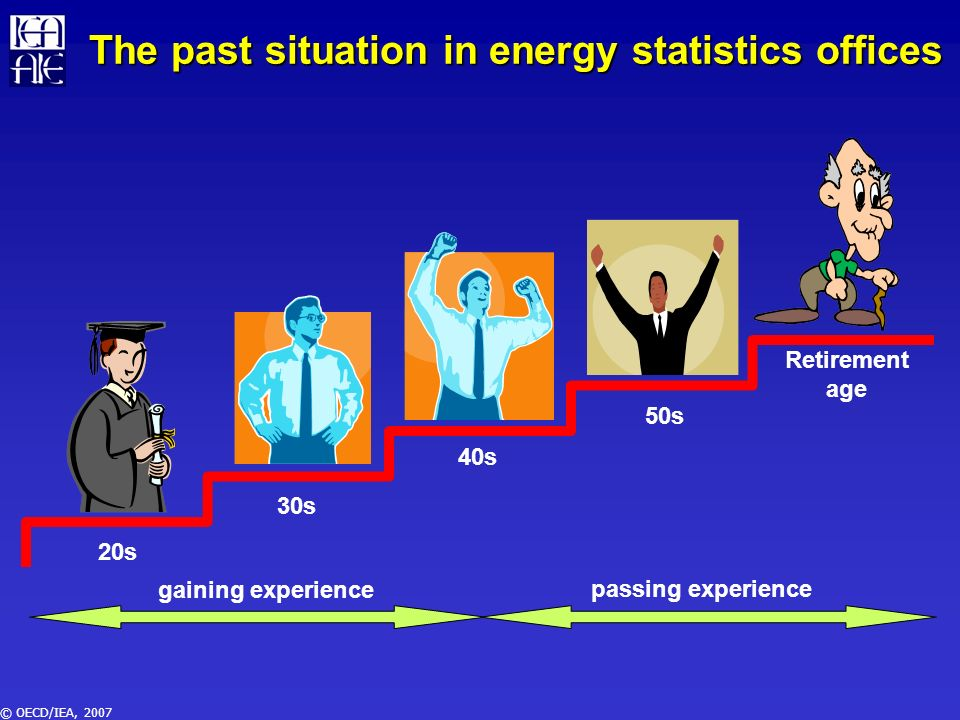 © OECD/IEA, 2007 The past situation in energy statistics offices 20s 40s 30s 50s Retirement age gaining experience passing experience