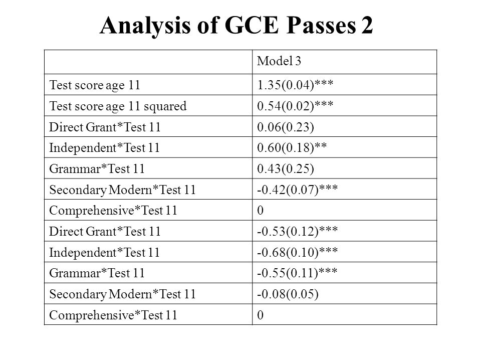 Analysis of GCE Passes 2 Model 3 Test score age 111.35(0.04)*** Test score age 11 squared0.54(0.02)*** Direct Grant*Test 110.06(0.23) Independent*Test
