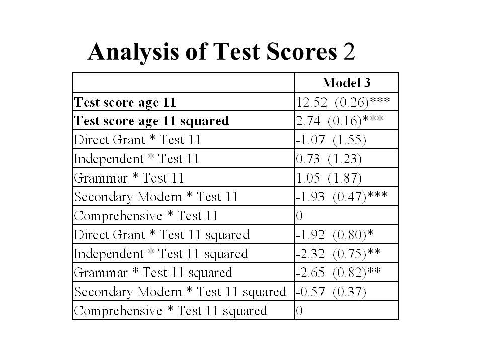 Analysis of Test Scores 2