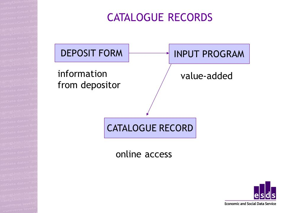 CATALOGUE RECORDS DEPOSIT FORM INPUT PROGRAM CATALOGUE RECORD information from depositor value-added online access