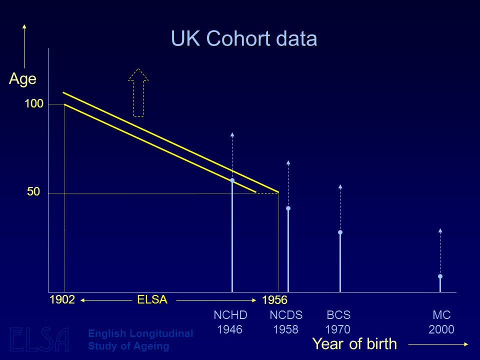 ELSA English Longitudinal Study of Ageing UK Cohort data 100 50 1946195819702000 NCHDNCDSBCSMC Year of birth Age 1902ELSA 1956