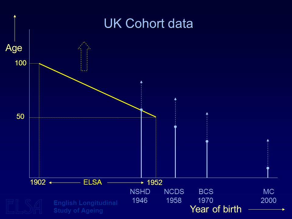 ELSA English Longitudinal Study of Ageing UK Cohort data 100 50 1902ELSA Year of birth Age 1946195819702000 NSHDNCDSBCSMC 1952