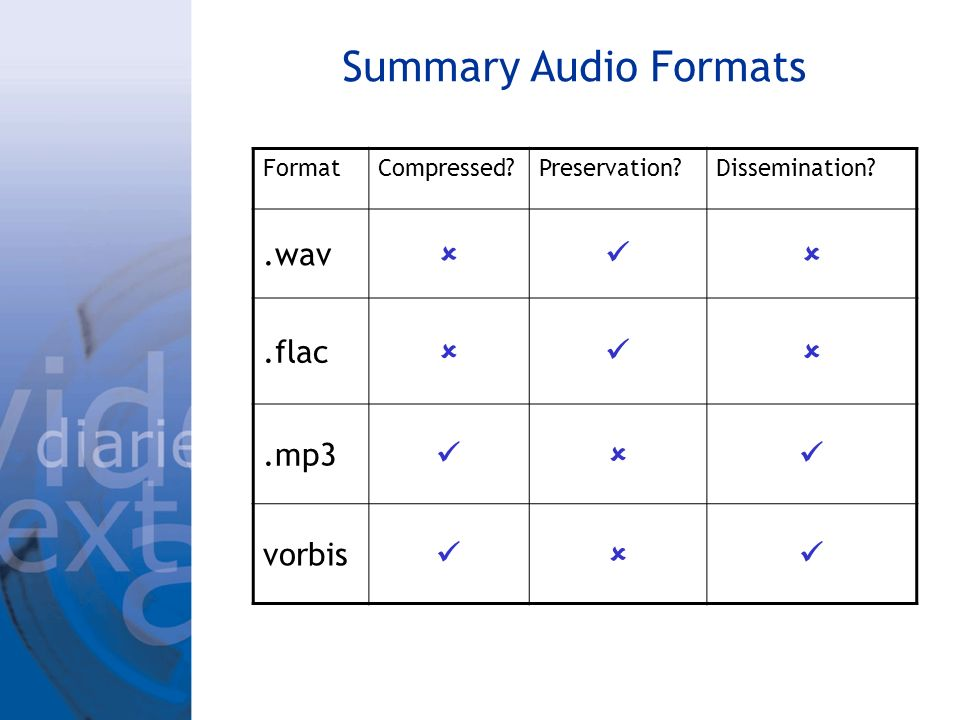 Summary Audio Formats FormatCompressed Preservation Dissemination .wav.flac.mp3 vorbis