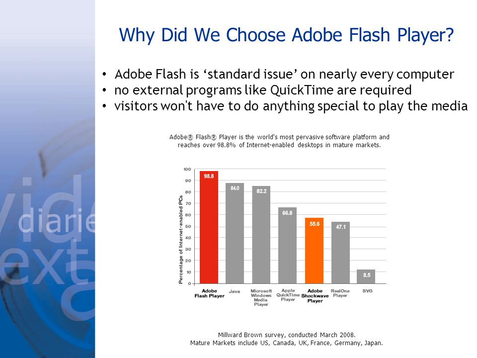Why Did We Choose Adobe Flash Player? Millward Brown survey, conducted March 2008. Mature Markets include US, Canada, UK, France, Germany, Japan. Adob