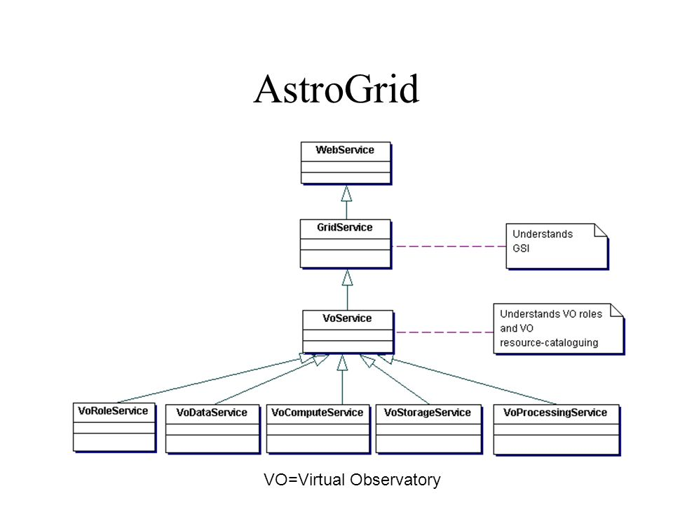 AstroGrid VO=Virtual Observatory