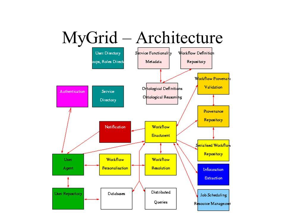 MyGrid – Architecture