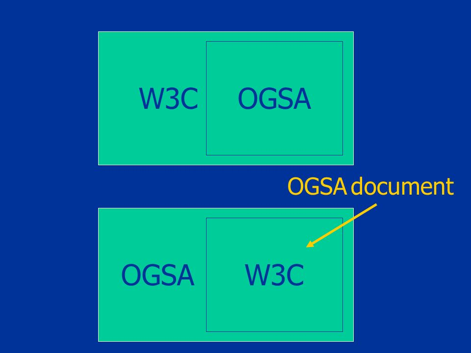 W3C OGSA W3C OGSA document