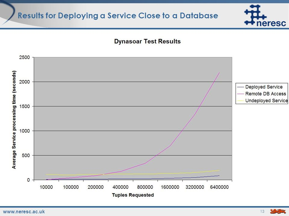 www.neresc.ac.uk 13 Results for Deploying a Service Close to a Database