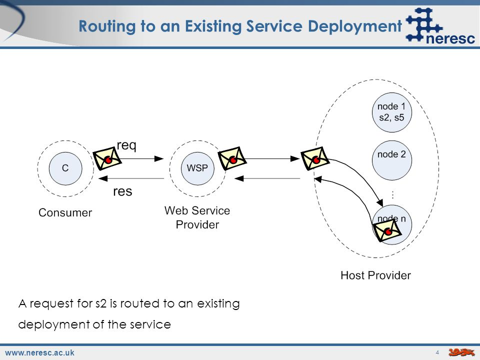 www.neresc.ac.uk 4 Routing to an Existing Service Deployment A request for s2 is routed to an existing deployment of the service