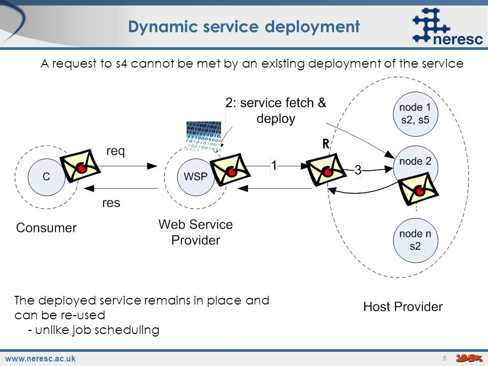 www.neresc.ac.uk 16 Current Work Exploring Virtual Machines as a general service deployment mechanism Freeze services and their environments in a VM Store in Service Store Dynamically Deploy as required Use of QoS to enhance decisions on where to deploy a service Exploring tripartite security model Consumer, Web Service Provider and Host Provider express policies that are enforced at run-time A HP may only accept messages from WSPs that it trusts to not send malicious code A WSP may only deploy services on HPs it trusts wont use the service without paying Dynamic database deployment ogsa-dai, ogsa-dqp