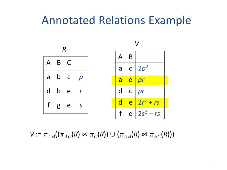 Annotated Relations Example 5 ABC abcp dber fges R AB ac2p22p2 aepr dc de2r 2 + rs fe2s 2 + rs V V := ¼ AB (( ¼ AC (R) ¼ C (R)) [ ( ¼ AB (R) ¼ BC (R)))