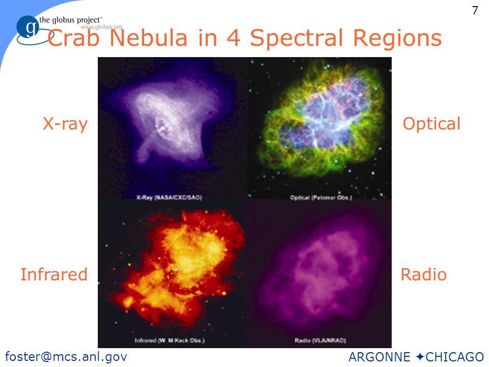7 foster@mcs.anl.gov ARGONNE CHICAGO Crab Nebula in 4 Spectral Regions X-rayOptical InfraredRadio