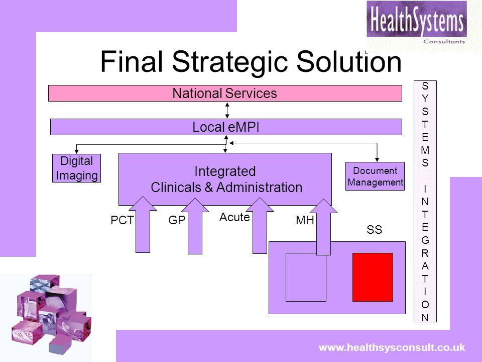Final Strategic Solution www.healthsysconsult.co.uk National Services SYSTEMSINTEGRATIONSYSTEMSINTEGRATION Local eMPI Integrated Clinicals & Administr