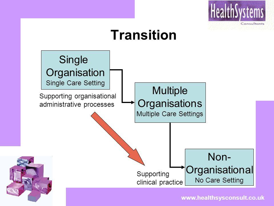 Transition www.healthsysconsult.co.uk Single Organisation Single Care Setting Multiple Organisations Multiple Care Settings Non- Organisational No Car