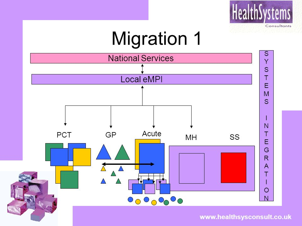 Migration 1 www.healthsysconsult.co.uk National Services SYSTEMSINTEGRATIONSYSTEMSINTEGRATION Local eMPI PCTGP Acute MH SS