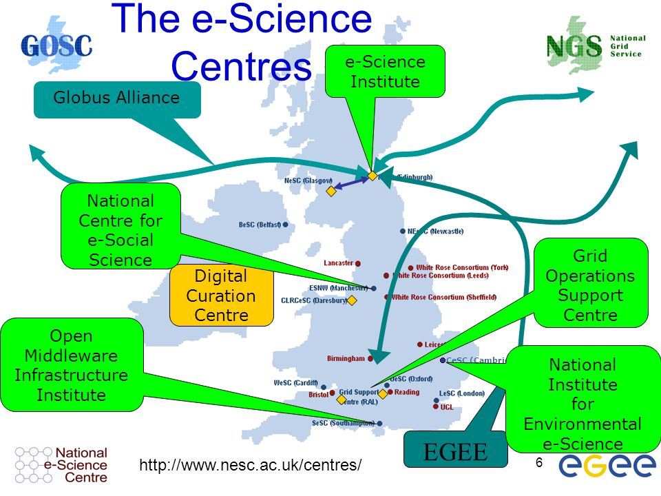 6 Globus Alliance CeSC (Cambridge) Digital Curation Centre e-Science Institute Open Middleware Infrastructure Institute The e-Science Centres EGEE Grid Operations Support Centre National Centre for e-Social Science National Institute for Environmental e-Science http://www.nesc.ac.uk/centres/