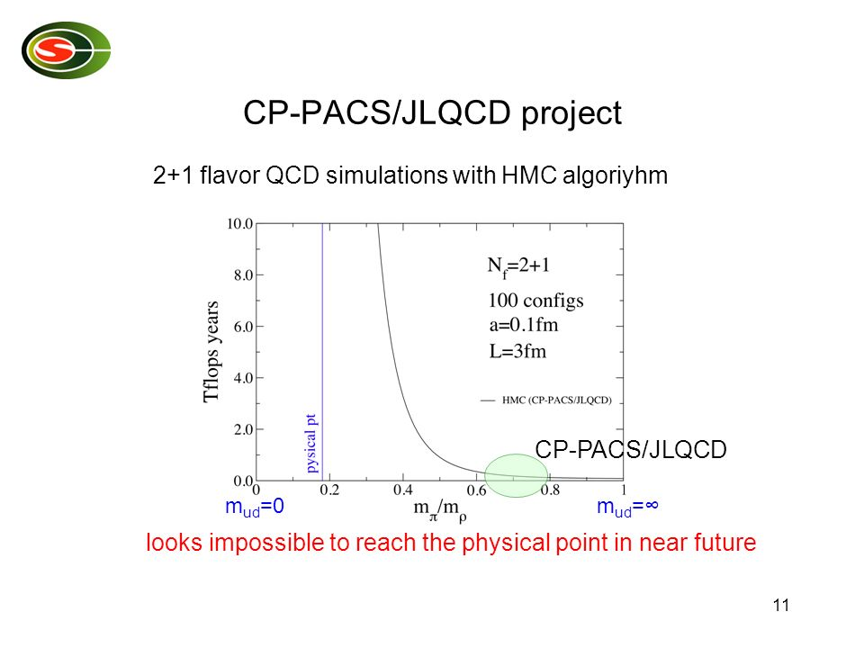 11 2+1 flavor QCD simulations with HMC algoriyhm CP-PACS/JLQCD project looks impossible to reach the physical point in near future CP-PACS/JLQCD m ud =0m ud =